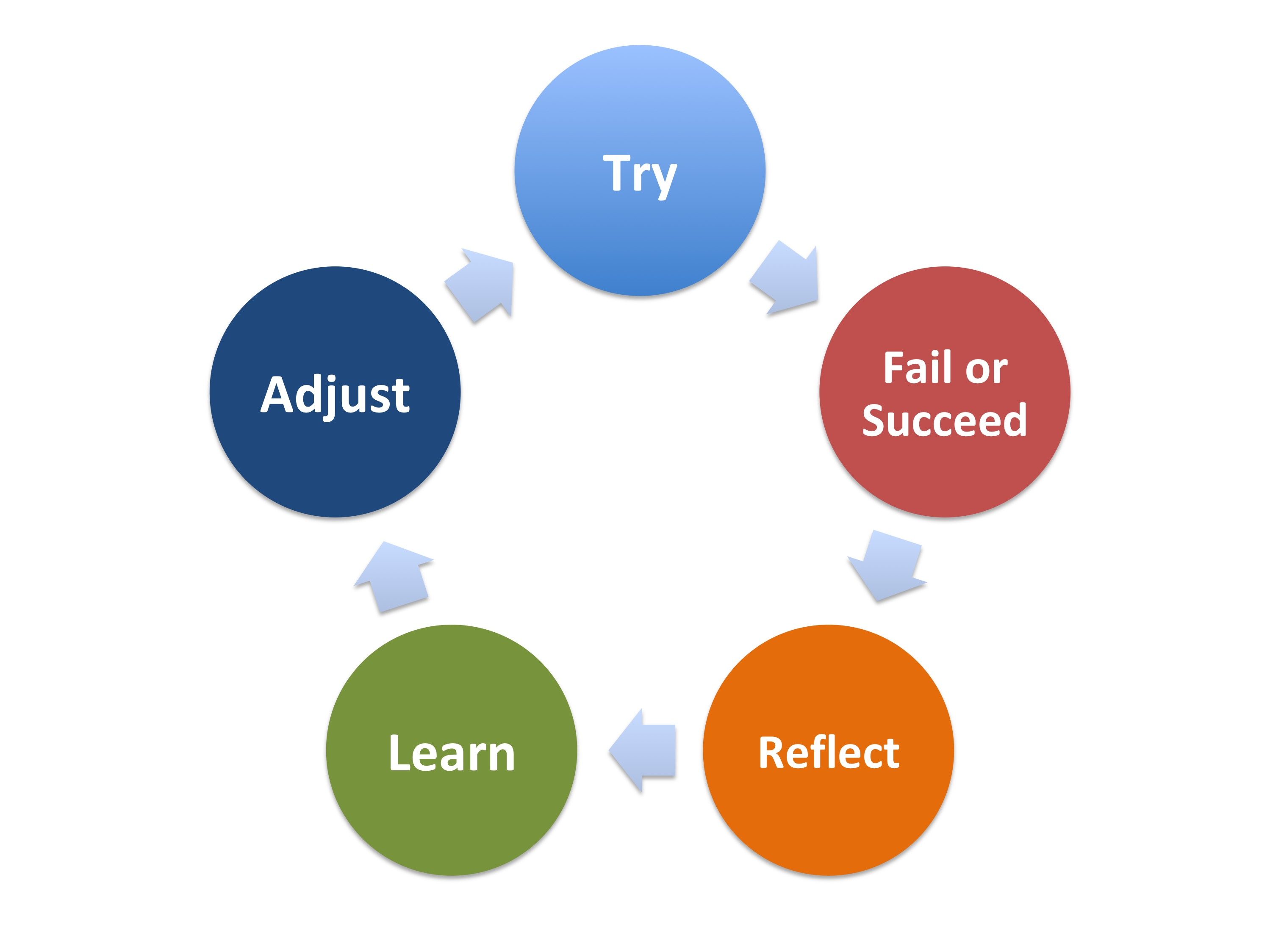 5 Steps of the Learning Process